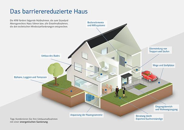 """Infografik zur KfW-Förderung """"Altersgerecht umbauen"""""""
