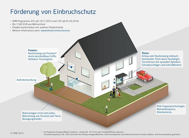 Infografik zu Förderung von Einbrauchschutz der KfW